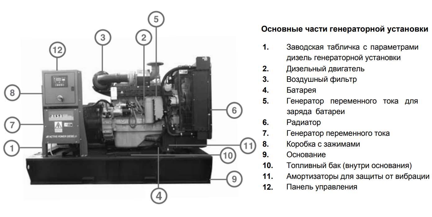 Типовая конфигурация ДГУ